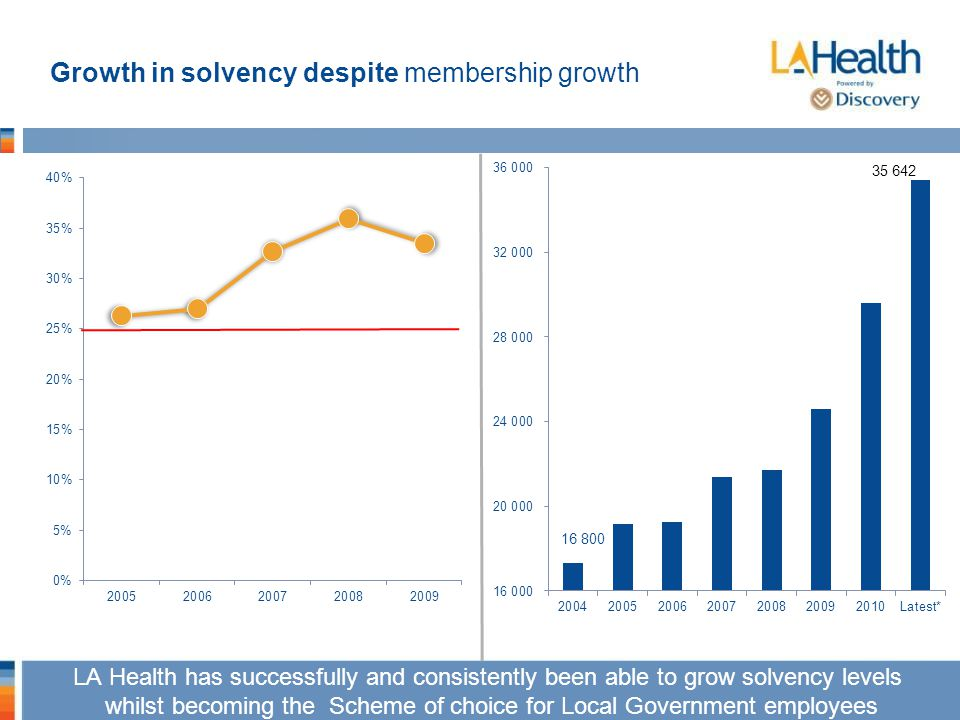 Growth in solvency despite membership growth LA Health has successfully and consistently been able to grow solvency levels whilst becoming the Scheme of choice for Local Government employees LA Health has successfully and consistently been able to grow solvency levels whilst becoming the Scheme of choice for Local Government employees 16 800
