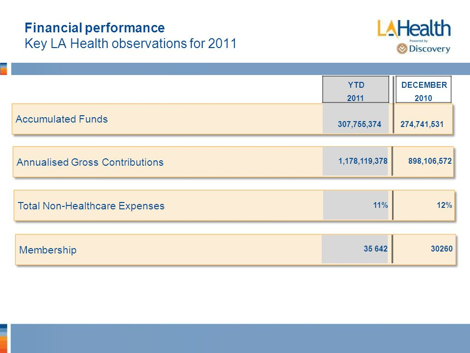 Financial performance Key LA Health observations for 2011 Accumulated Funds Annualised Gross Contributions Total Non-Healthcare Expenses Membership YTD DECEMBER 2011 2010 307,755,374 274,741,531 1,178,119,378 898,106,572 11% 12% 35 642 30260