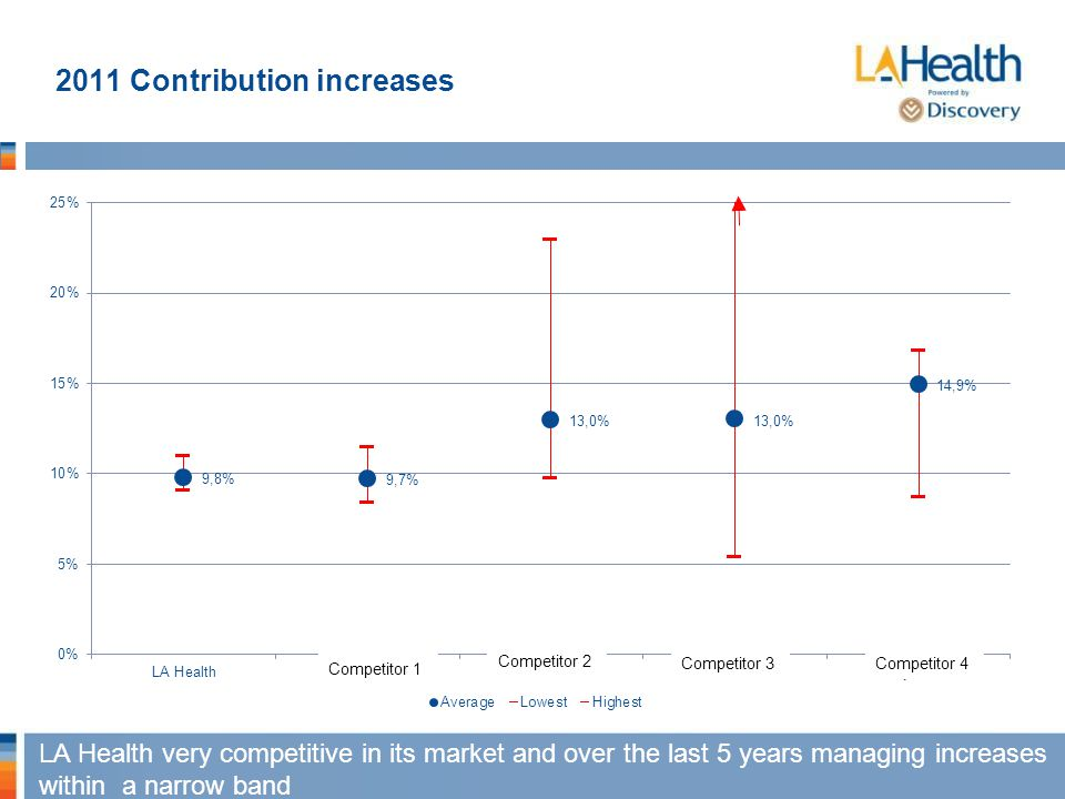 2011 Contribution increases LA Health very competitive in its market and over the last 5 years managing increases within a narrow band
