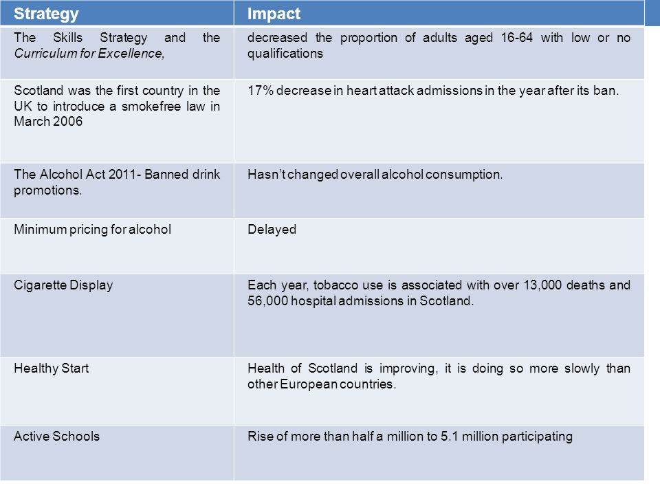 StrategyImpact The Skills Strategy and the Curriculum for Excellence, decreased the proportion of adults aged 16-64 with low or no qualifications Scotland was the first country in the UK to introduce a smokefree law in March 2006 17% decrease in heart attack admissions in the year after its ban.