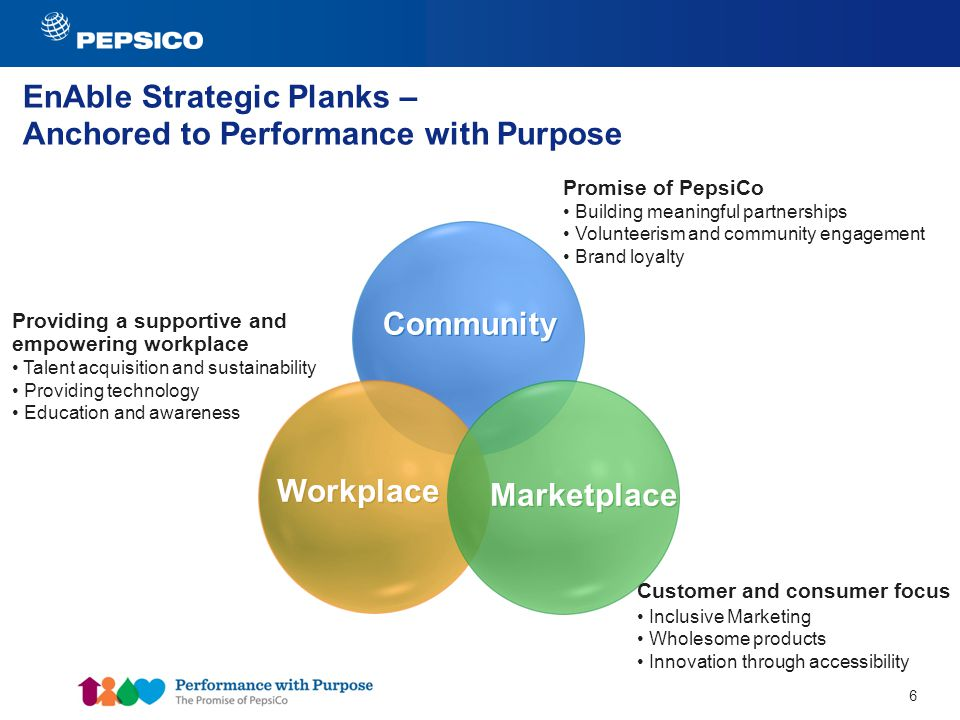 6 6 EnAble Strategic Planks – Anchored to Performance with Purpose Community Workplace Marketplace Customer and consumer focus Inclusive Marketing Wholesome products Innovation through accessibility Promise of PepsiCo Building meaningful partnerships Volunteerism and community engagement Brand loyalty Providing a supportive and empowering workplace Talent acquisition and sustainability Providing technology Education and awareness