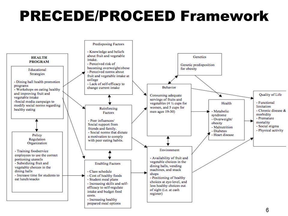 6 PRECEDE/PROCEED Framework