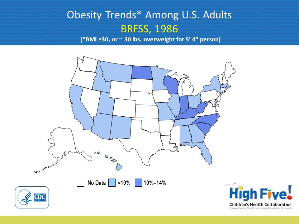 No Data <10% 10%–14% Obesity Trends* Among U.S.Adults BRFSS, 1987 (*BMI ≥30, or ~ 30 lbs.