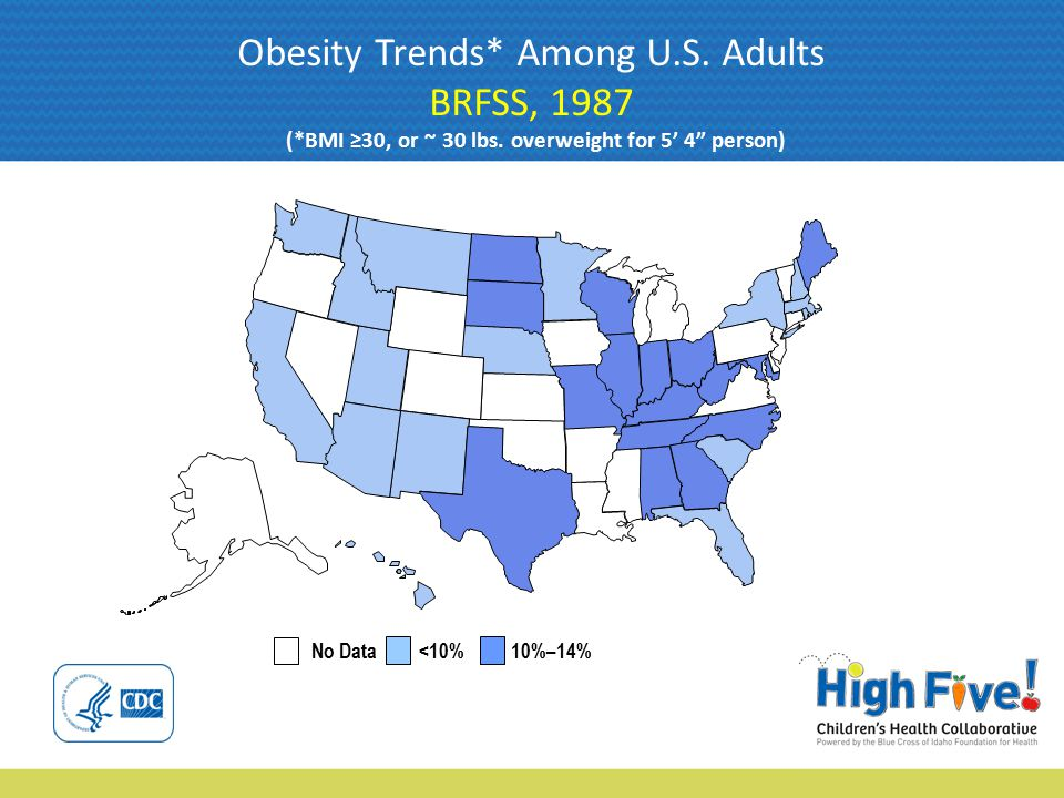 No Data <10% 10%–14% Obesity Trends* Among U.S.Adults BRFSS, 1988 (*BMI ≥30, or ~ 30 lbs.