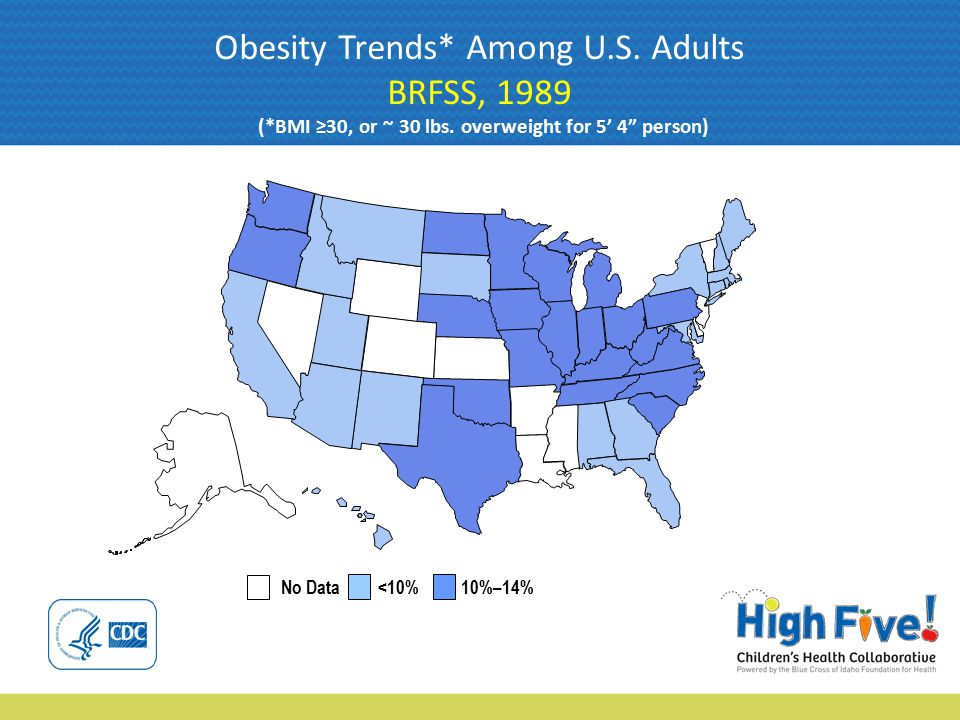 No Data <10% 10%–14% Obesity Trends* Among U.S. Adults BRFSS, 1989 (*BMI ≥30, or ~ 30 lbs.