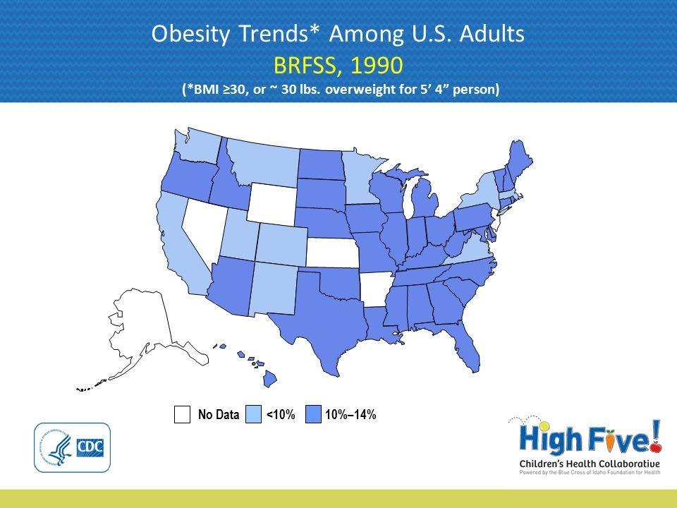 No Data <10% 10%–14% Obesity Trends* Among U.S. Adults BRFSS, 1990 (*BMI ≥30, or ~ 30 lbs.