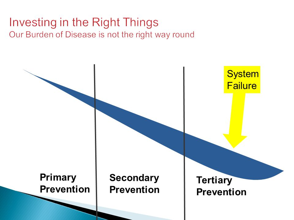 Investing in the Right Things Our Burden of Disease is not the right way round Primary Prevention Secondary Prevention Tertiary Prevention System Fail