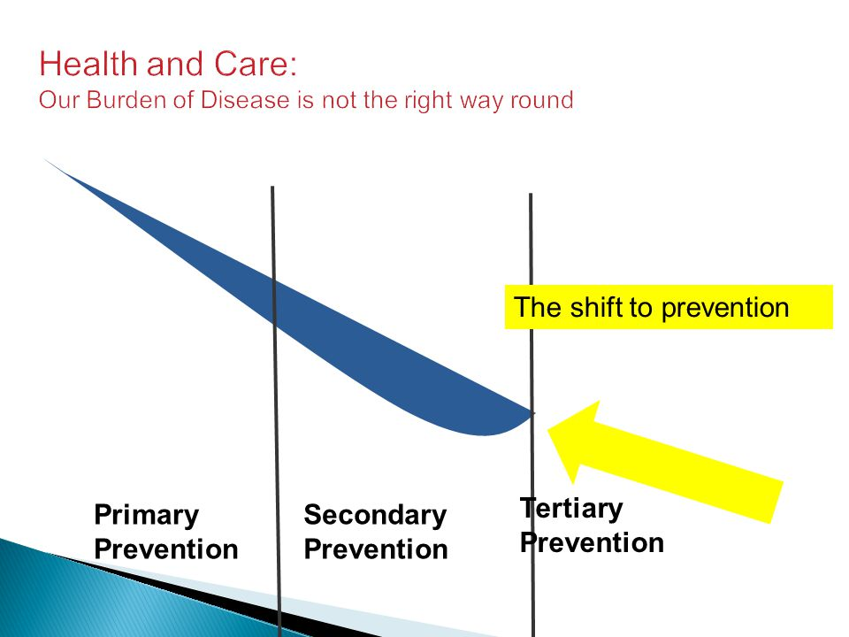 Health and Care: Our Burden of Disease is not the right way round Primary Prevention Secondary Prevention Tertiary Prevention The shift to prevention