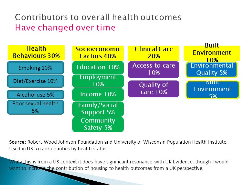 Contributors to overall health outcomes Have changed over time Smoking 10% Diet/Exercise 10% Alcohol use 5% Poor sexual health 5% Health Behaviours 30