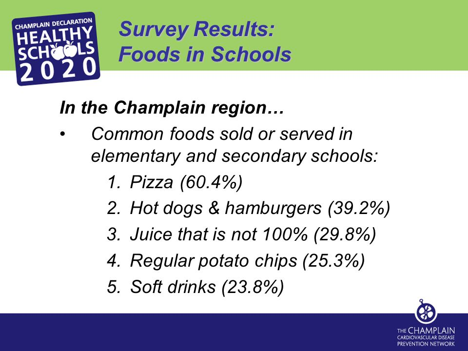 Survey Results: Foods in Schools In the Champlain region… Common foods sold or served in elementary and secondary schools: 1.Pizza (60.4%) 2.Hot dogs & hamburgers (39.2%) 3.Juice that is not 100% (29.8%) 4.Regular potato chips (25.3%) 5.Soft drinks (23.8%)