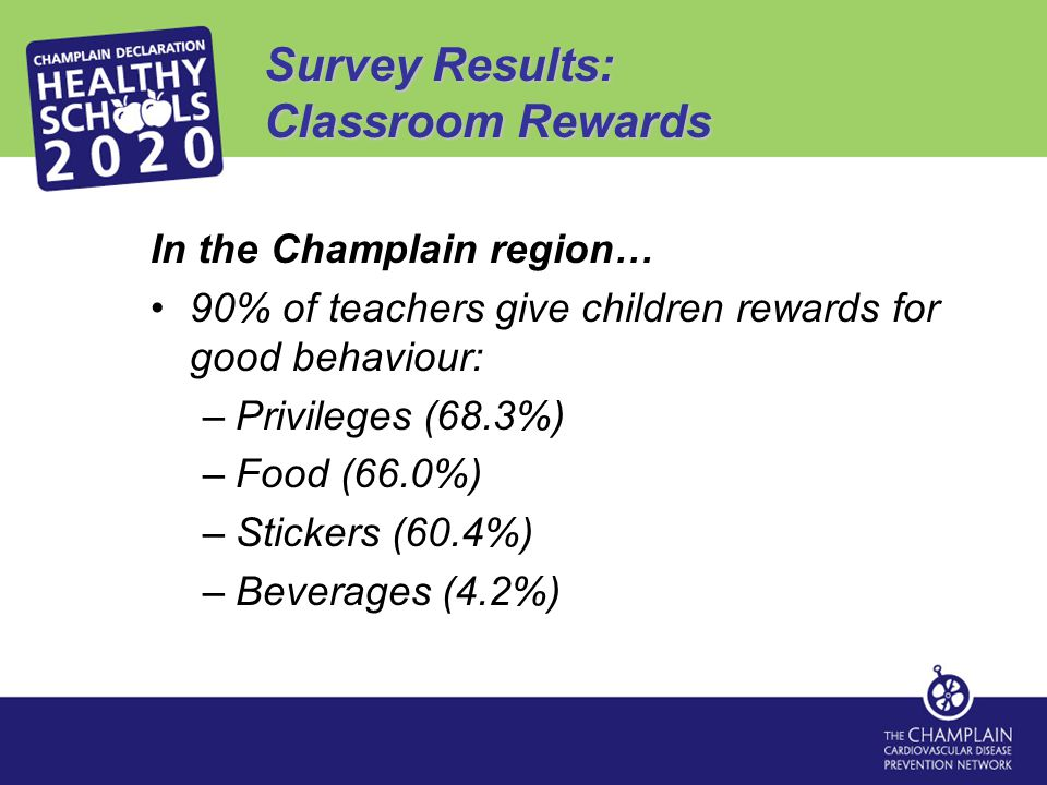 Survey Results: Classroom Rewards In the Champlain region… 90% of teachers give children rewards for good behaviour: –Privileges (68.3%) –Food (66.0%) –Stickers (60.4%) –Beverages (4.2%)