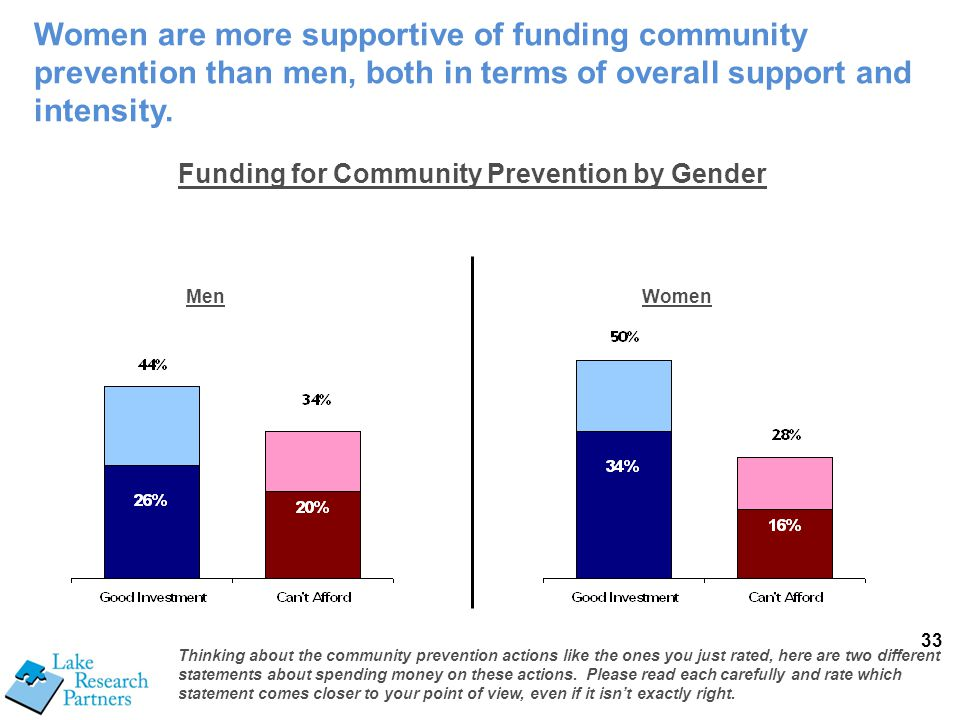 33 Thinking about the community prevention actions like the ones you just rated, here are two different statements about spending money on these actio