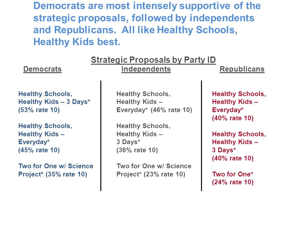 Healthy Schools, Healthy Kids – 3 Days* (53% rate 10) Healthy Schools, Healthy Kids – Everyday* (45% rate 10) Two for One w/ Science Project* (35% rat