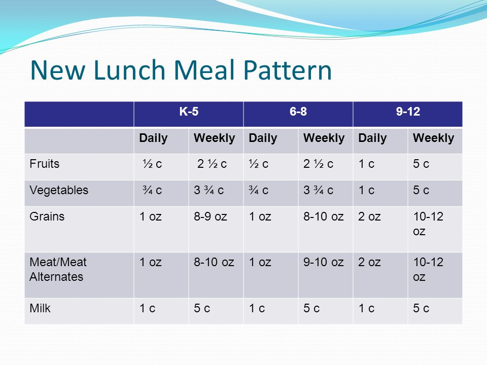 New Lunch Meal Pattern K DailyWeeklyDailyWeeklyDailyWeekly Fruits ½ c 2 ½ c½ c2 ½ c1 c5 c Vegetables ¾ c3 ¾ c¾ c3 ¾ c1 c5 c Grains1 oz8-9 oz1 oz8-10 oz2 oz10-12 oz Meat/Meat Alternates 1 oz8-10 oz1 oz9-10 oz2 oz10-12 oz Milk1 c5 c1 c5 c1 c5 c