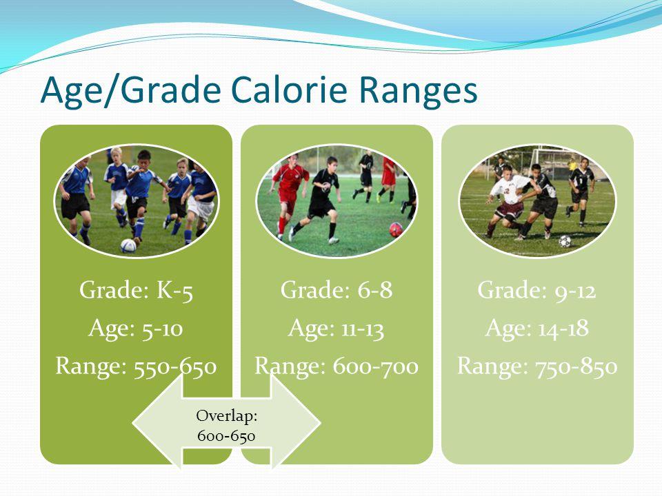 Age/Grade Calorie Ranges Grade: K-5 Age: 5-10 Range: 550-650 Grade: 6-8 Age: 11-13 Range: 600-700 Grade: 9-12 Age: 14-18 Range: 750-850 Overlap: 600-650
