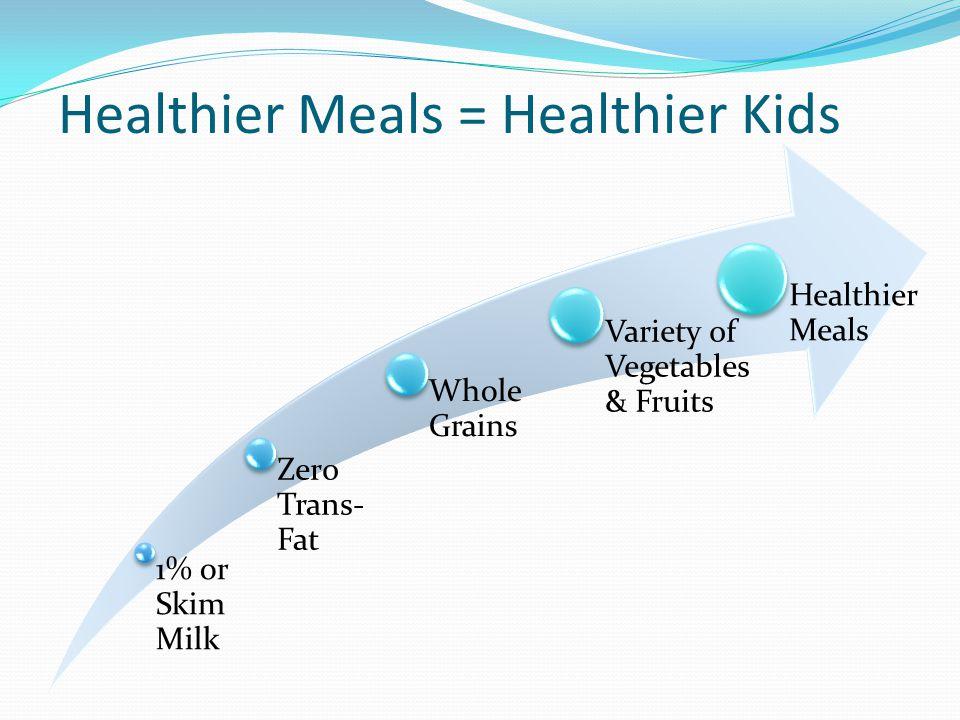 Healthier Meals = Healthier Kids 1% or Skim Milk Zero Trans- Fat Whole Grains Variety of Vegetables & Fruits Healthier Meals