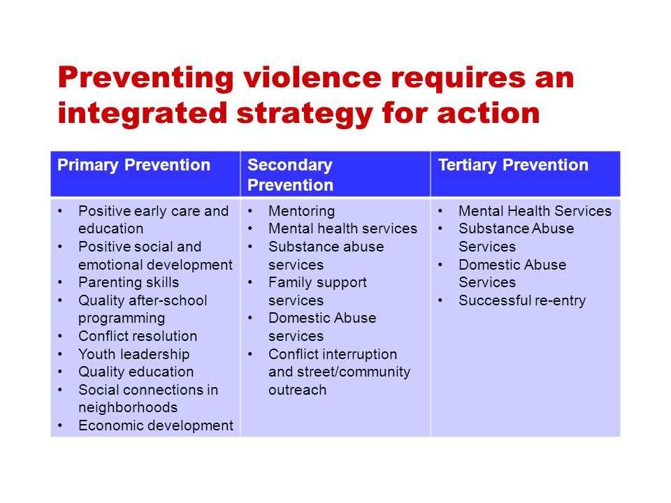Preventing violence requires an integrated strategy for action Primary PreventionSecondary Prevention Tertiary Prevention Positive early care and education Positive social and emotional development Parenting skills Quality after-school programming Conflict resolution Youth leadership Quality education Social connections in neighborhoods Economic development Mentoring Mental health services Substance abuse services Family support services Domestic Abuse services Conflict interruption and street/community outreach Mental Health Services Substance Abuse Services Domestic Abuse Services Successful re-entry