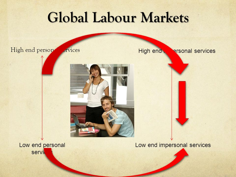 Global Labour Markets High end personal services High end impersonal services Low end personal services Low end impersonal services
