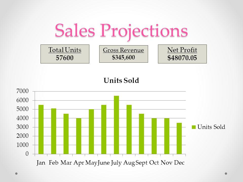 Sales Projections Total Units 57600 Gross Revenue $345,600 Net Profit $48070.05