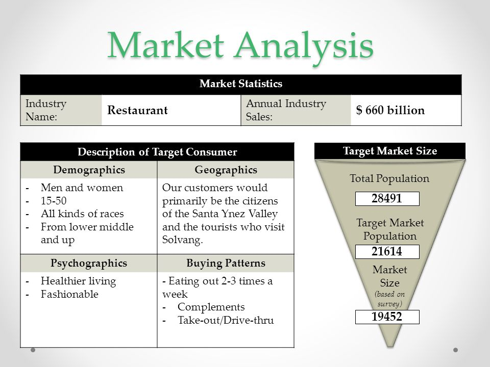 Market Analysis Description of Target Consumer DemographicsGeographics -Men and women -15-50 -All kinds of races -From lower middle and up Our custome