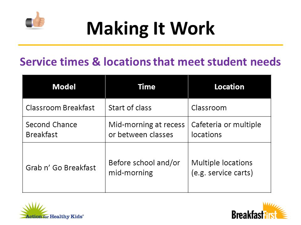 Making It Work Service times & locations that meet student needs ModelTimeLocation Classroom BreakfastStart of classClassroom Second Chance Breakfast