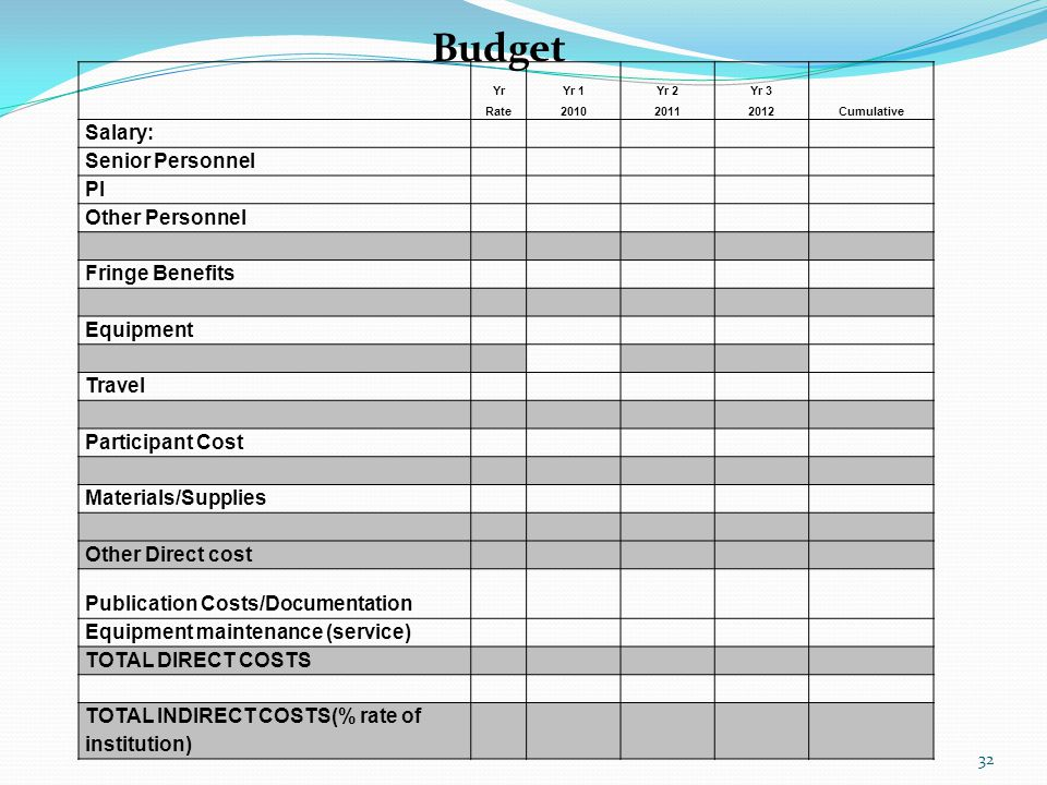 YrYr 1Yr 2Yr 3 Rate201020112012Cumulative Salary: Senior Personnel PI Other Personnel Fringe Benefits Equipment Travel Participant Cost Materials/Supplies Other Direct cost Publication Costs/Documentation Equipment maintenance (service) TOTAL DIRECT COSTS TOTAL INDIRECT COSTS(% rate of institution) Budget 32