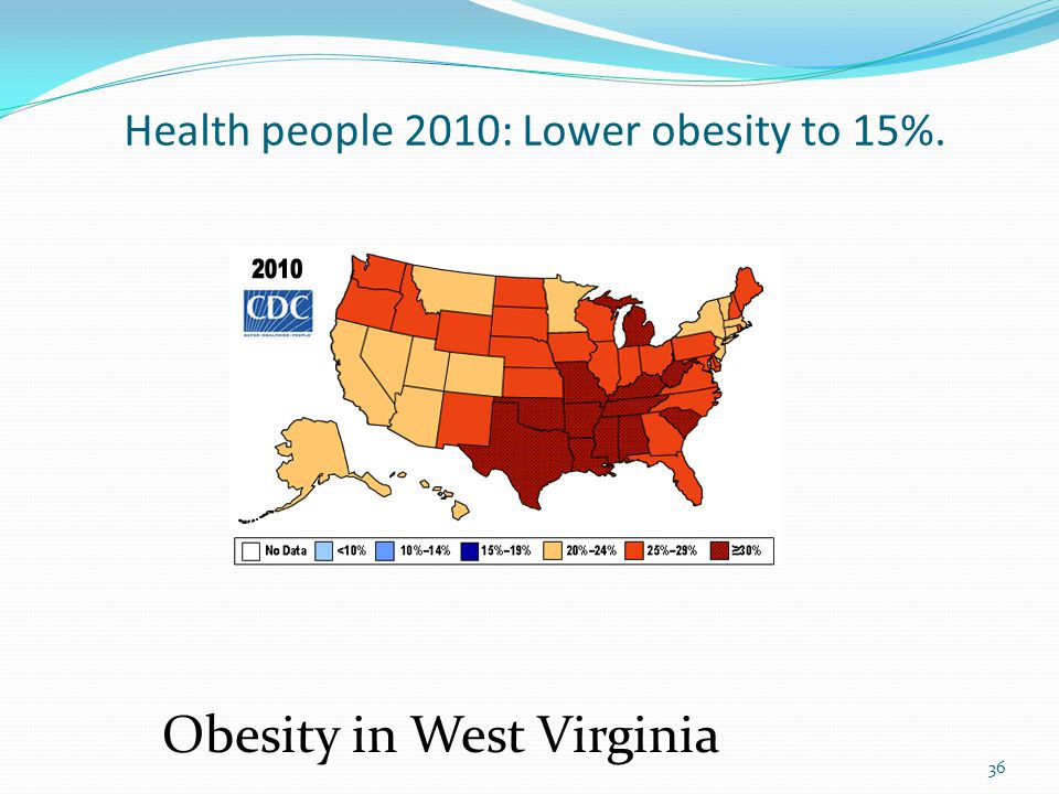 Health people 2010: Lower obesity to 15%. Obesity in West Virginia 36