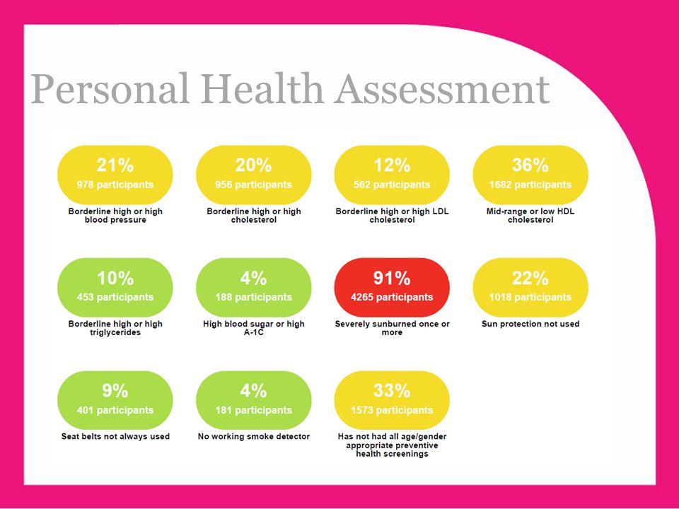 www.ehawellness.org Personal Health Assessment