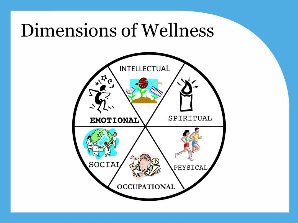 www.ehawellness.org Dimensions of Wellness