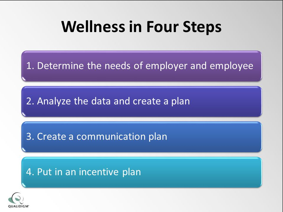Wellness in Four Steps 1. Determine the needs of employer and employee2.