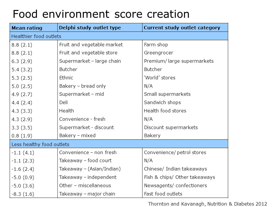 Food environment score creation Mean rating Delphi study outlet type Current study outlet category Healthier food outlets 8.8 (2.1) 6.3 (2.9) 5.4 (3.2) 5.3 (2.5) 5.0 (2.5) 4.9 (2.7) 4.4 (2.4) 4.3 (3.3) 4.3 (2.9) 3.3 (3.5) 0.8 (1.9) Fruit and vegetable market Fruit and vegetable store Supermarket – large chain Butcher Ethnic Bakery – bread only Supermarket – mid Deli Health Convenience - fresh Supermarket - discount Bakery – mixed Farm shop Greengrocer Premium/ large supermarkets Butcher 'World' stores N/A Small supermarkets Sandwich shops Health food stores N/A Discount supermarkets Bakery Less healthy food outlets -1.1 (4.1) -1.1 (2.3) -1.6 (2.4) -5.0 (0.9) -5.0 (3.6) -8.3 (1.6) Convenience – non fresh Takeaway – food court Takeaway – (Asian/Indian) Takeaway – independent Other – miscellaneous Takeaway – major chain Convenience/ petrol stores N/A Chinese/ Indian takeaways Fish & chips/ Other takeaways Newsagents/ confectioners Fast food outlets Thornton and Kavanagh, Nutrition & Diabetes 2012