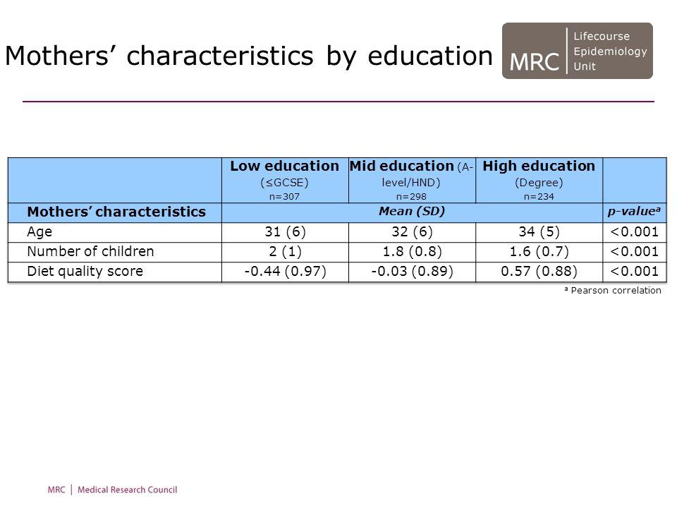 Environmental factors by education a Spearman correlation