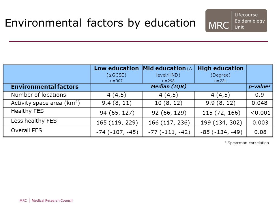 Environmental factors by education a Spearman correlation