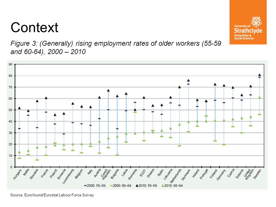 Context Figure 3: (Generally) rising employment rates of older workers (55-59 and 60-64), 2000 – 2010 Source, Eurofound/Eurostat Labour Force Survey