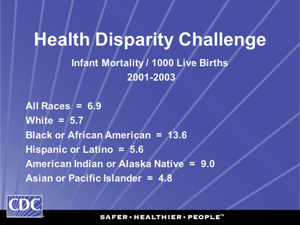 Health Disparity Challenge Infant Mortality / 1000 Live Births All Races = 6.9 White = 5.7 Black or African American = 13.6 Hispanic or Latino = 5.6 American Indian or Alaska Native = 9.0 Asian or Pacific Islander = 4.8