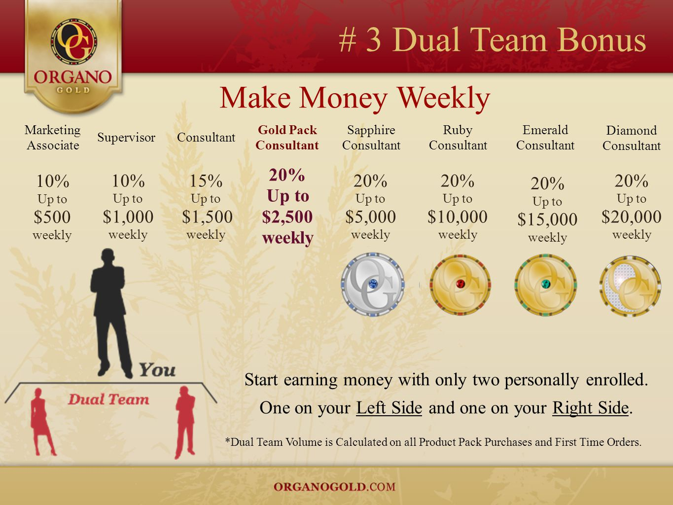# 3 Dual Team Bonus Start earning money with only two personally enrolled. One on your Left Side and one on your Right Side. Marketing Associate 10% U