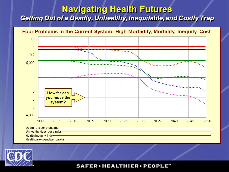 Navigating Health Futures Getting Out of a Deadly, Unhealthy, Inequitable, and Costly Trap Four Problems in the Current System: High Morbidity, Mortal