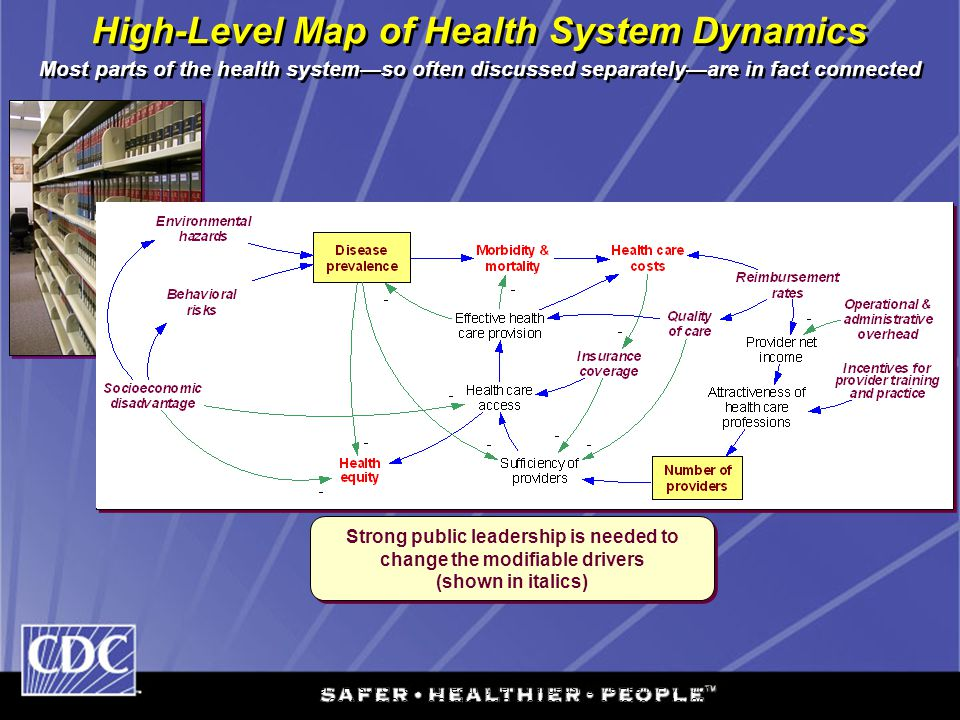 High-Level Map of Health System Dynamics Most parts of the health system—so often discussed separately—are in fact connected Adapted from: Milstein B,