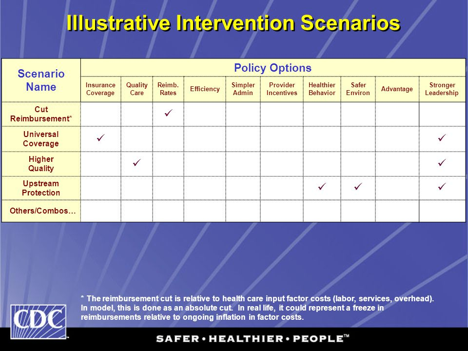 Illustrative Intervention Scenarios Scenario Name Policy Options Insurance Coverage Quality Care Reimb. Rates Efficiency Simpler Admin Provider Incent