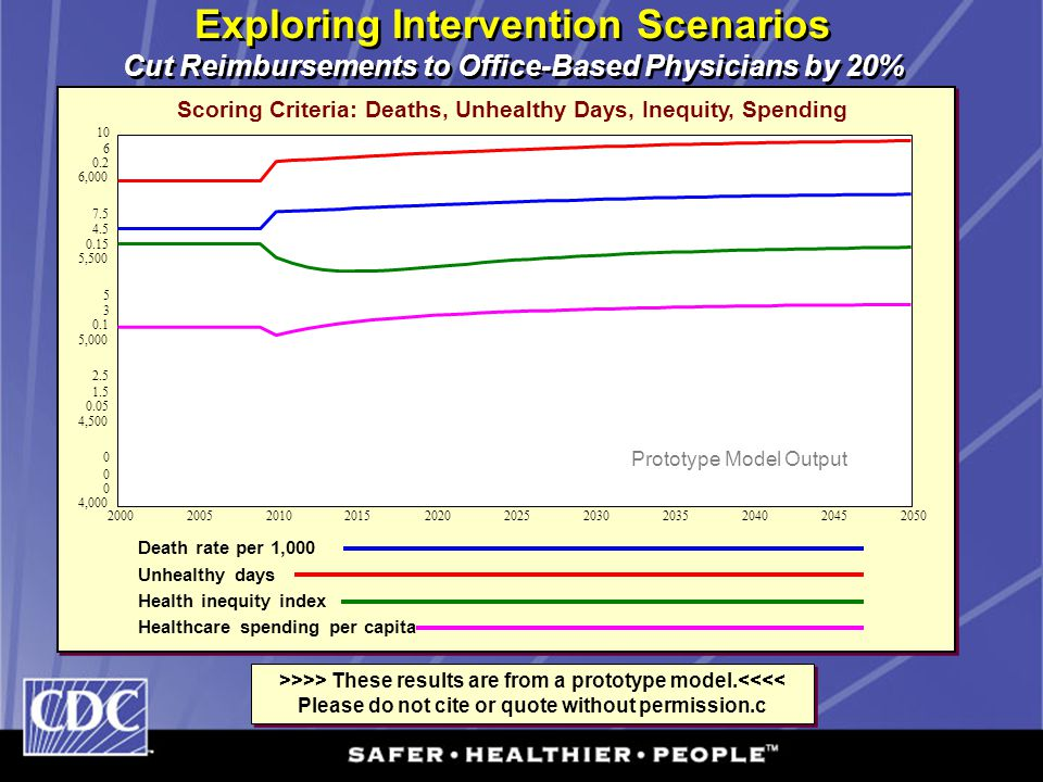 Exploring Intervention Scenarios Cut Reimbursements to Office-Based Physicians by 20% Scoring Criteria: Deaths, Unhealthy Days, Inequity, Spending Dea