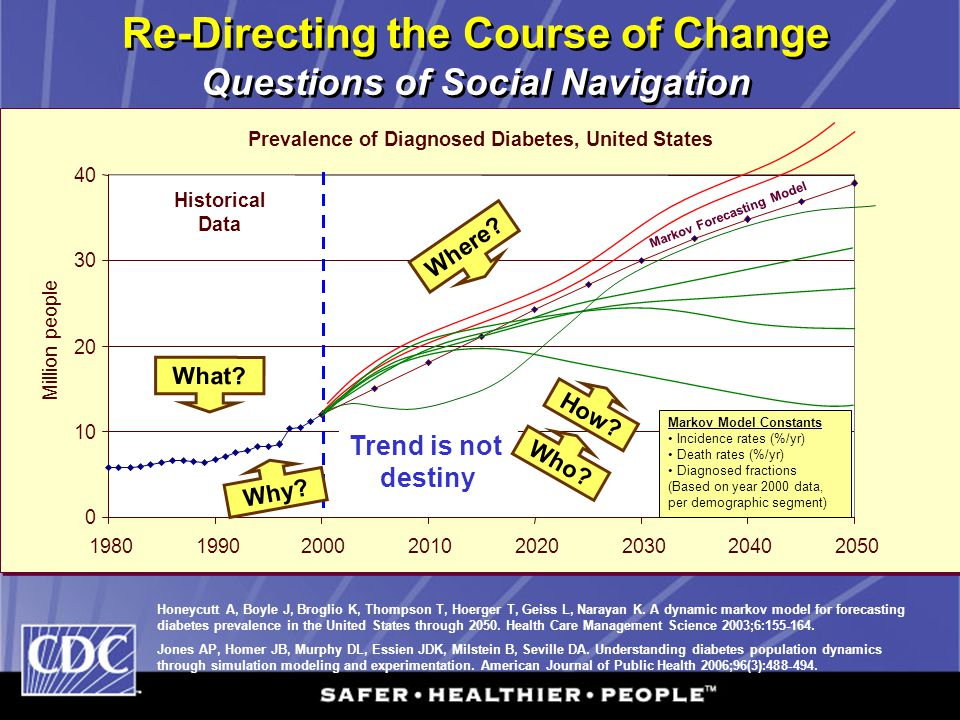 Re-Directing the Course of Change Questions of Social Navigation Prevalence of Diagnosed Diabetes, United States 0 10 20 30 40 19801990200020102020203