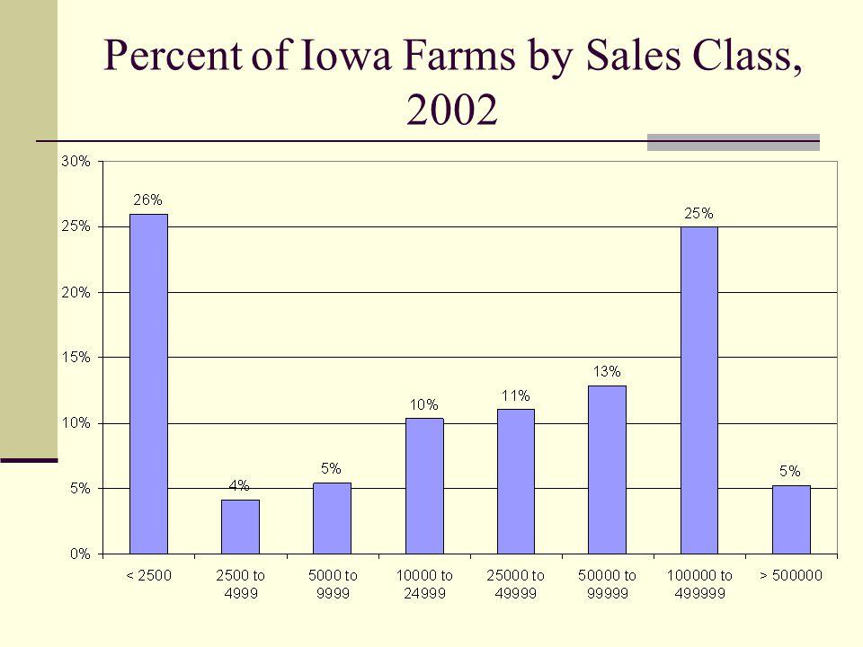 Percent of Iowa Farms by Sales Class, 2002