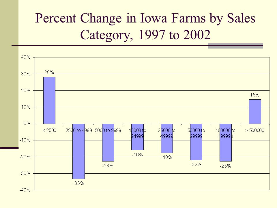 Percent Change in Iowa Farms by Sales Category, 1997 to 2002