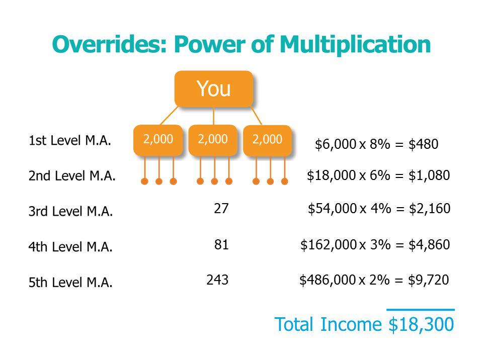 $6,000x 8% = $480 $18,000x 6% = $1,080 27 $54,000 x 4% = $2,160 81 $162,000 x 3% = $4,860 243 $486,000 x 2% = $9,720 Total Income $18,300