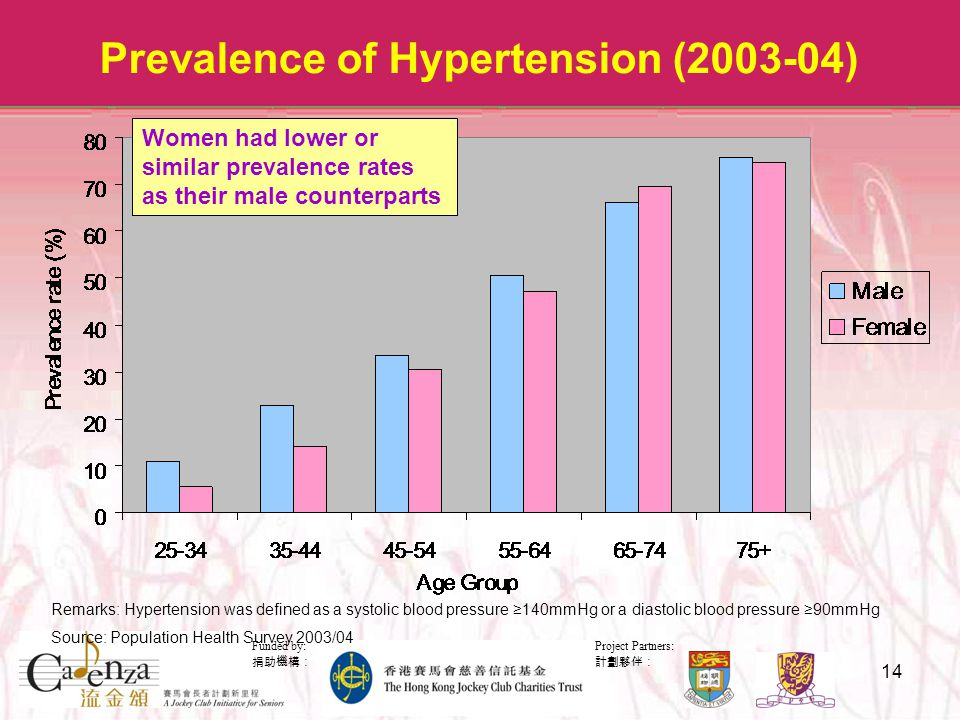 Project Partners: 計劃夥伴: Funded by: 捐助機構: 14 Prevalence of Hypertension (2003-04) Remarks: Hypertension was defined as a systolic blood pressure ≥140mmHg or a diastolic blood pressure ≥90mmHg Source: Population Health Survey 2003/04 Women had lower or similar prevalence rates as their male counterparts