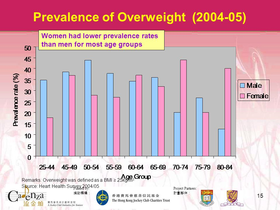 Project Partners: 計劃夥伴: Funded by: 捐助機構: 15 Prevalence of Overweight (2004-05) Remarks: Overweight was defined as a BMI ≥ 25kg/m 2 Source: Heart Health Survey 2004/05 Women had lower prevalence rates than men for most age groups