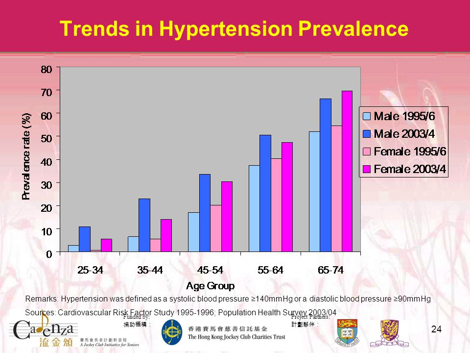 Project Partners: 計劃夥伴: Funded by: 捐助機構: 24 Trends in Hypertension Prevalence Remarks: Hypertension was defined as a systolic blood pressure ≥140mmHg or a diastolic blood pressure ≥90mmHg Sources: Cardiovascular Risk Factor Study 1995-1996; Population Health Survey 2003/04