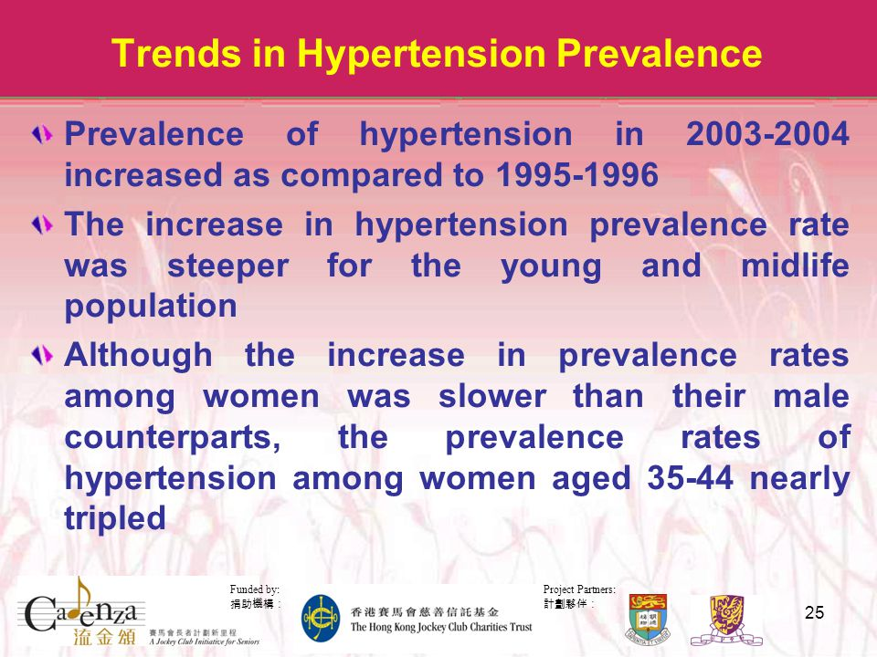 Project Partners: 計劃夥伴: Funded by: 捐助機構: 25 Trends in Hypertension Prevalence Prevalence of hypertension in 2003-2004 increased as compared to 1995-1996 The increase in hypertension prevalence rate was steeper for the young and midlife population Although the increase in prevalence rates among women was slower than their male counterparts, the prevalence rates of hypertension among women aged 35-44 nearly tripled