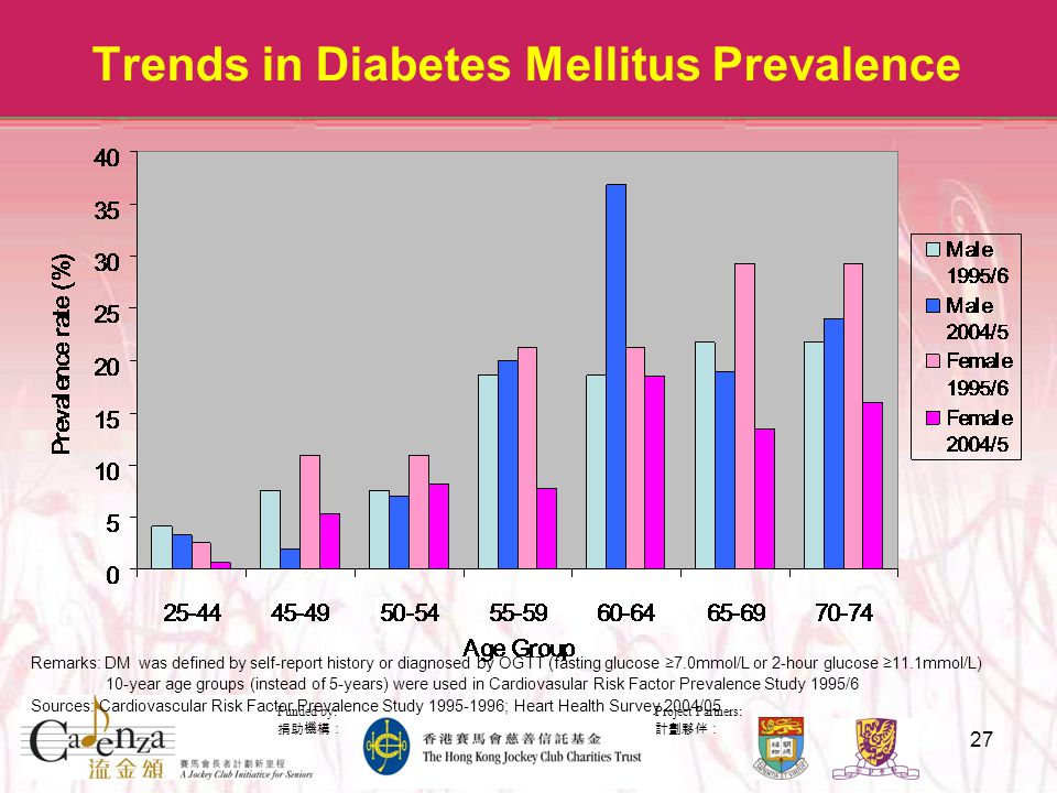 Project Partners: 計劃夥伴: Funded by: 捐助機構: 27 Trends in Diabetes Mellitus Prevalence Remarks: DM was defined by self-report history or diagnosed by OGTT (fasting glucose ≥7.0mmol/L or 2-hour glucose ≥11.1mmol/L) 10-year age groups (instead of 5-years) were used in Cardiovasular Risk Factor Prevalence Study 1995/6 Sources: Cardiovascular Risk Factor Prevalence Study 1995-1996; Heart Health Survey 2004/05