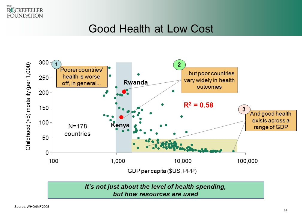 14 Good Health at Low Cost Childhood (<5) mortality (per 1,000) R 2 = 0.58 GDP per capita ($US, PPP) Rwanda Kenya Poorer countries health is worse off, in general......but poor countries vary widely in health outcomes And good health exists across a range of GDP 1 2 3 0 50 100 150 200 250 300 1001,00010,000100,000 Source: WHO/IMF 2005 It's not just about the level of health spending, but how resources are used N=178 countries